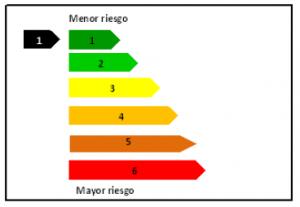 Gráfico - obligaciones de info y clasificacion - España
